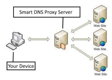 Smart DNS - Easy access to blocked streaming services
